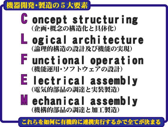 CLFEM要素とは