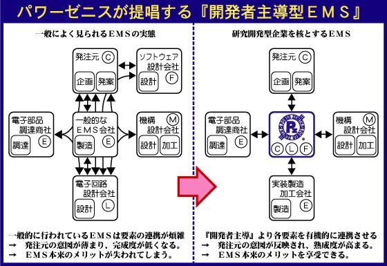 開発者主導型EMS説明図
